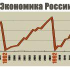 Экономика России, Шмидт Александр